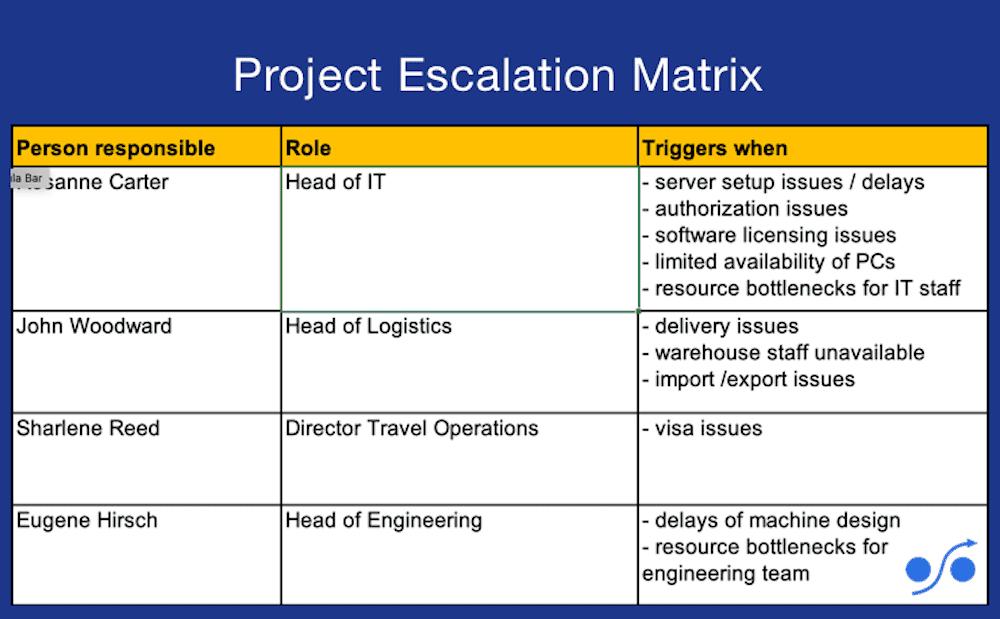 escalation matrix template