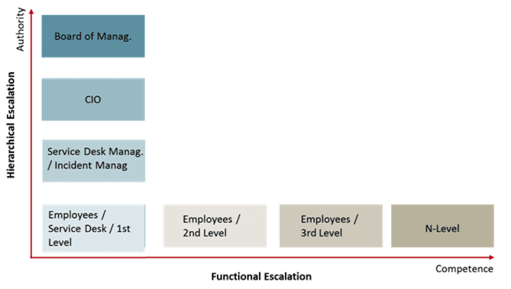 escalation types