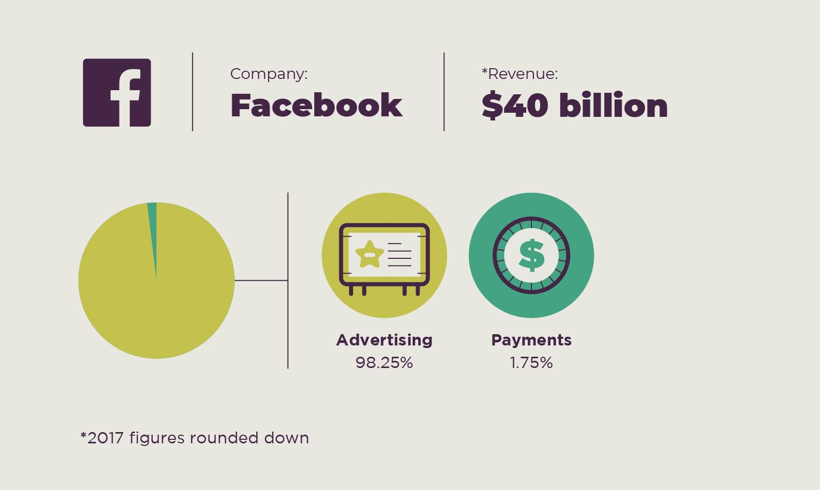 Facebook revenue dominated by advertising