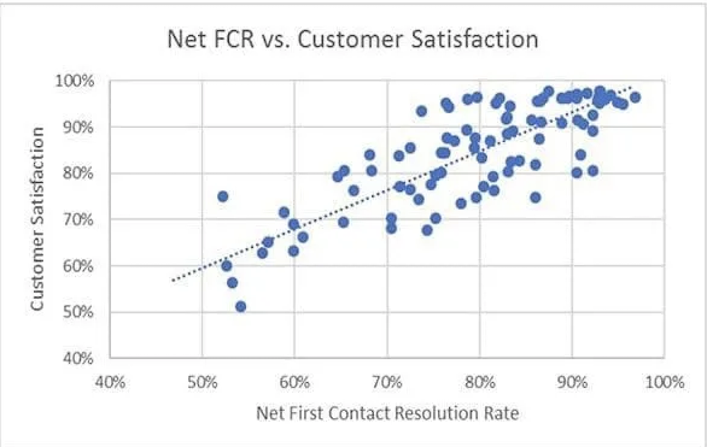 First Call Resolution Rates