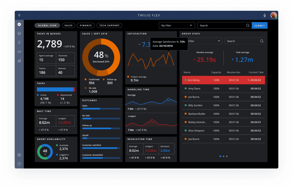 Twilio Officially Launches Flex  With Some New Advanced
