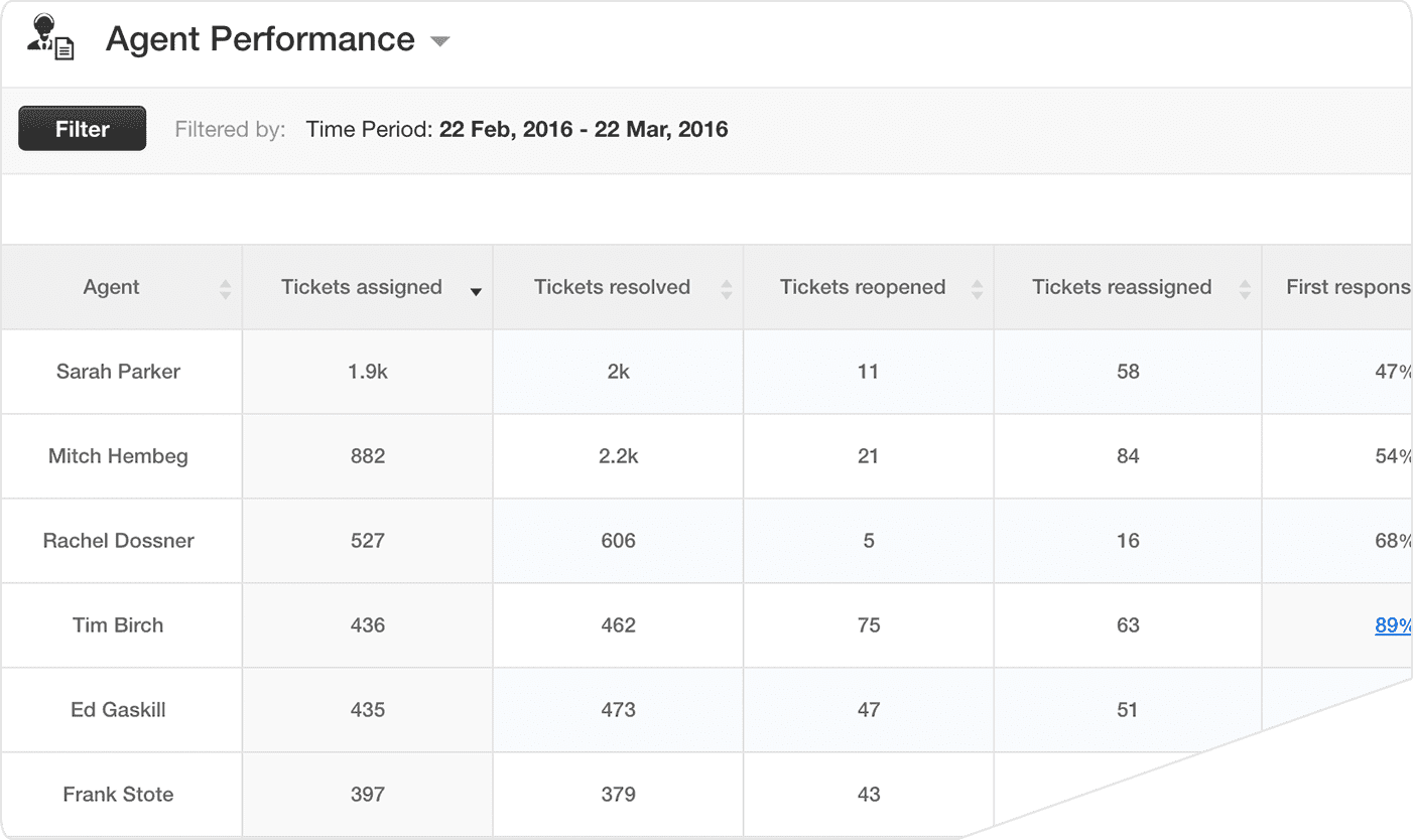 Freshdesk Agent Performance