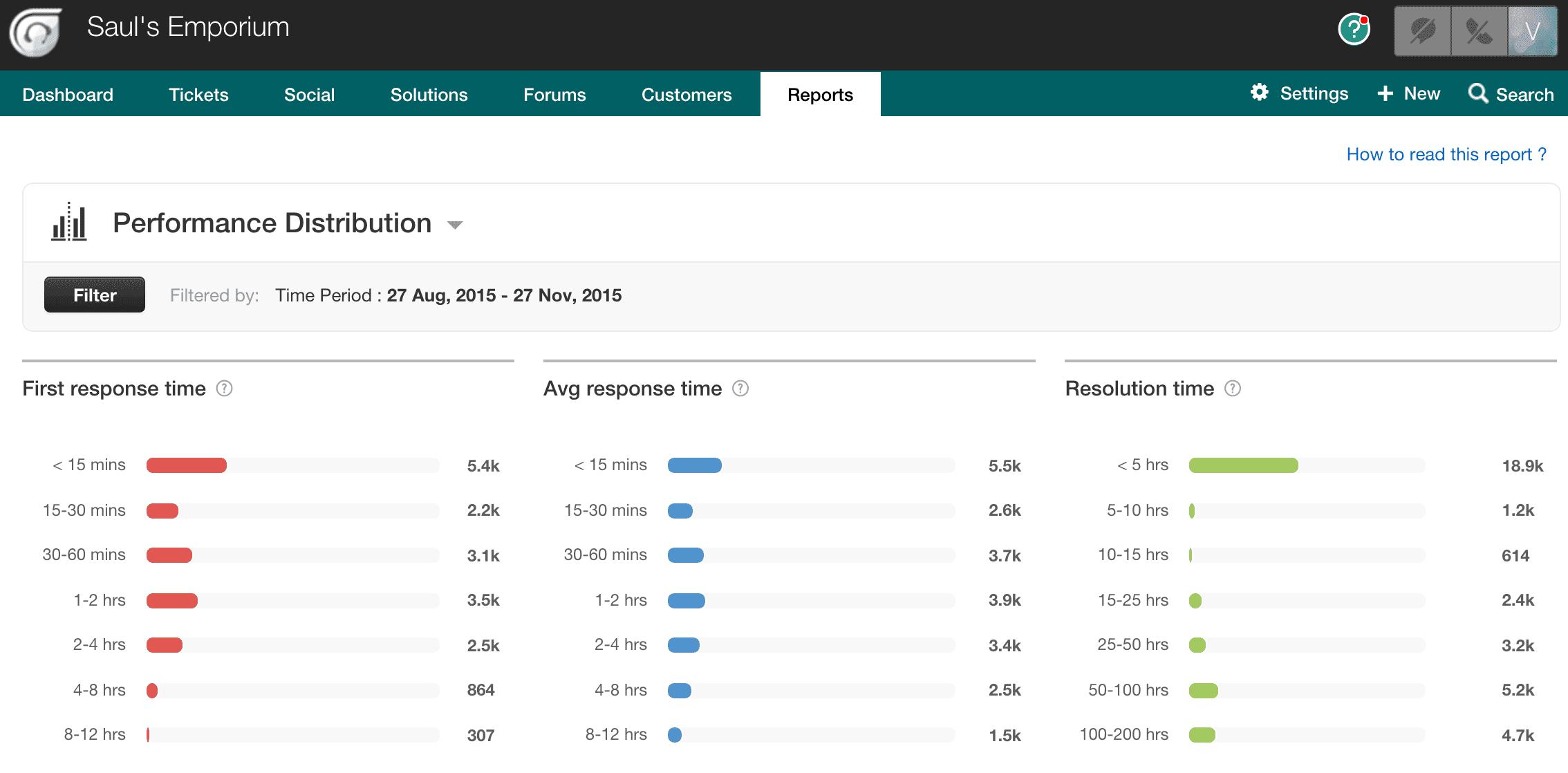 Freshdesk Performance Distribution