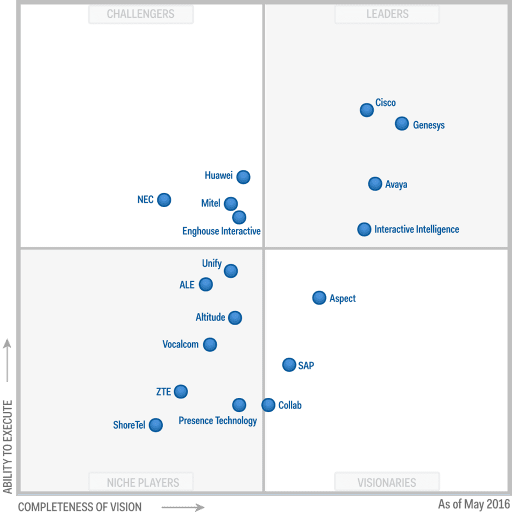 gartner-contact-2016-quadrant