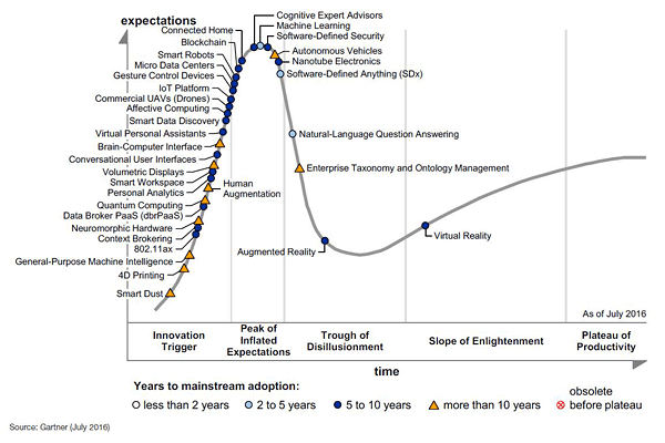 Gartner 2016 Hype Cycle