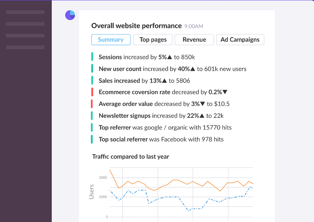 Google Analytics Slack