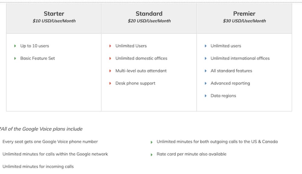 Google Voice Pricing