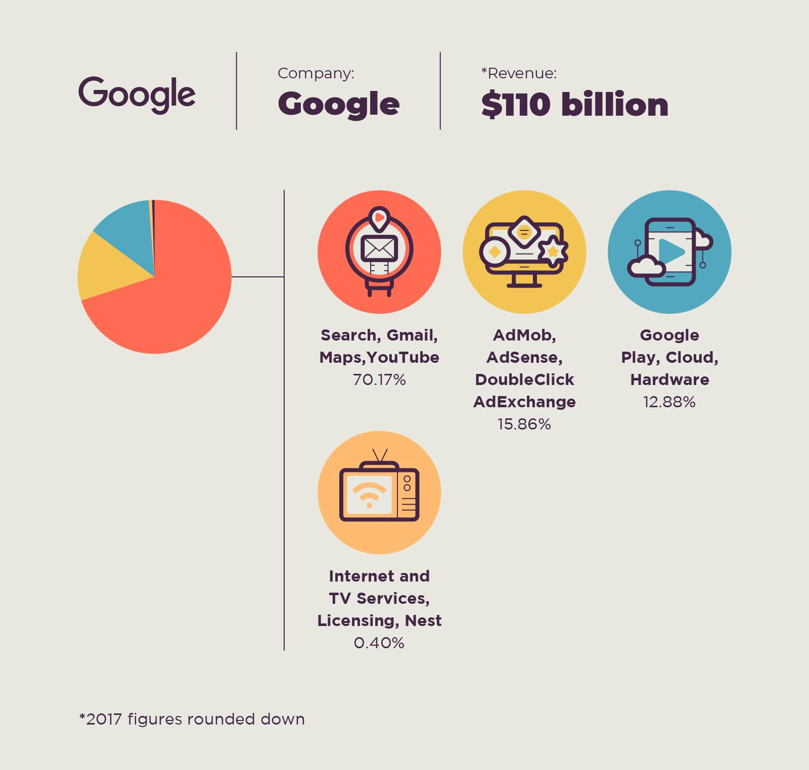 Revenue breakdown of Alphabet's Google