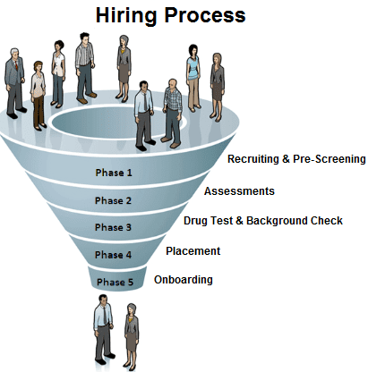 Hiring Process Graphic