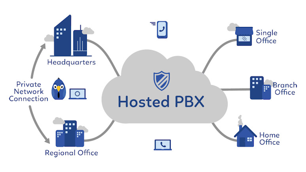 Hosted PBX