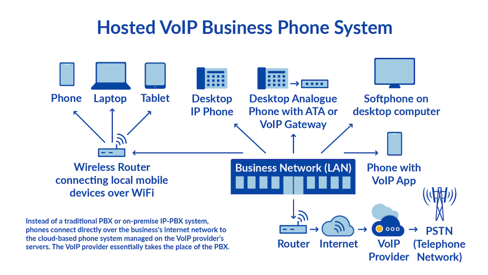 Hosted VoIP Network