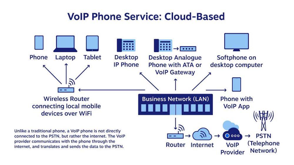 How Voip Calls Work