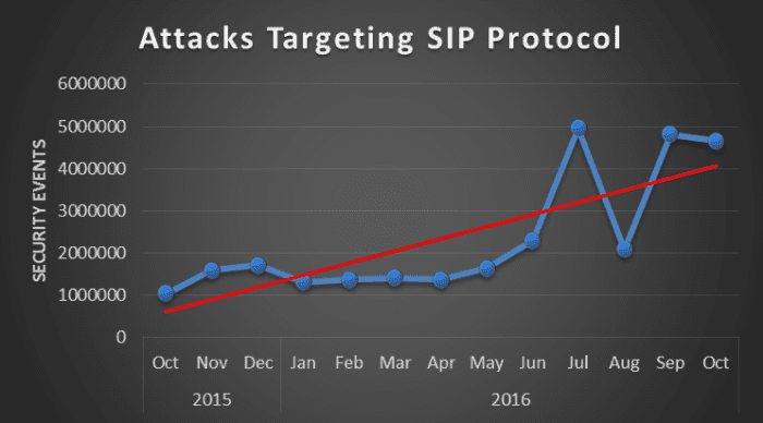 Attacks Targeting SIP Protocol
