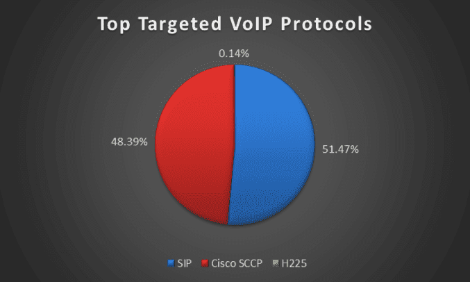 Top Targeted VoIP Protocols