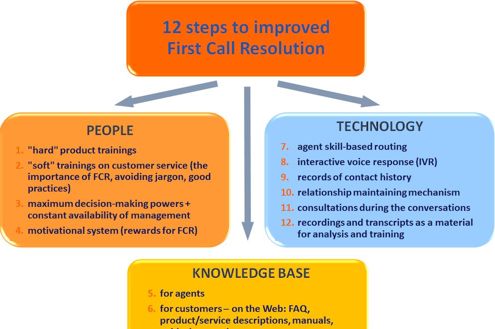 Improve FCR