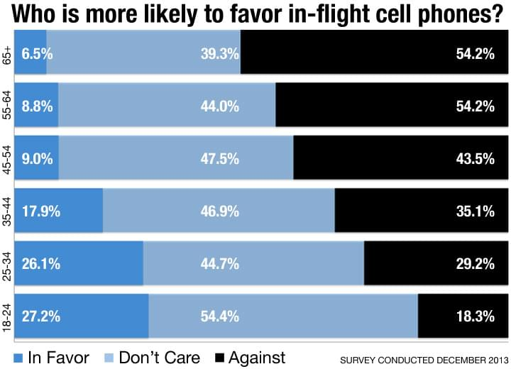 Who is more likely to favor in-flight cell phones?