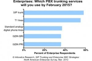Infonetics Research: Why SIP will Overtake Enterprise T1 Lines in 2015