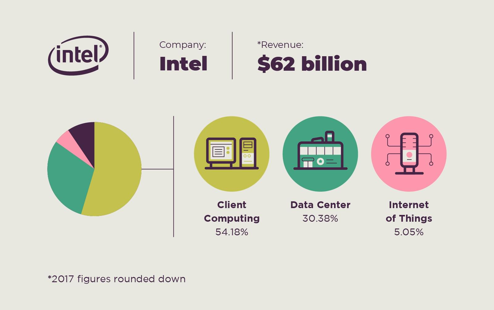 silicon valley chip manufacturer intel revenue streams