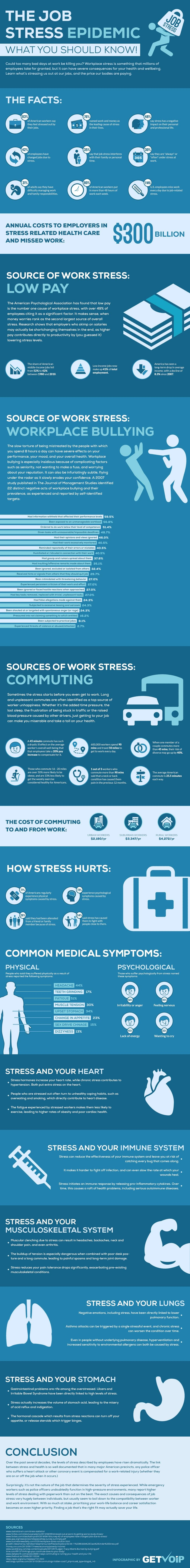 The Job Stress Epidemic Is Making Us Sick, Here 's What You Need To Know! [Infographic]
