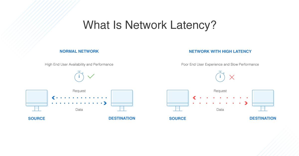 latency