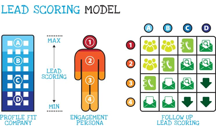 The Absolute Guide to Understanding and Implementing a Lead Scoring Model
