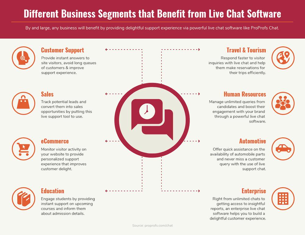 Live chat benefits