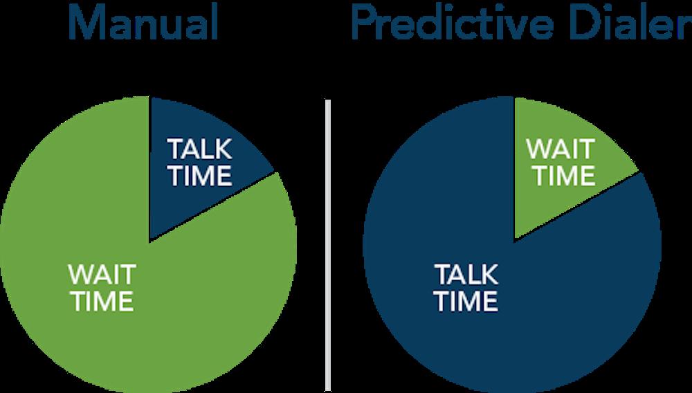 Manual vs predictive dialing