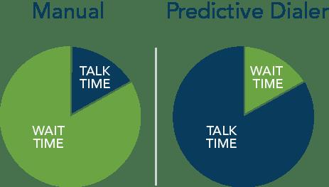 manual vs. predictive dialer