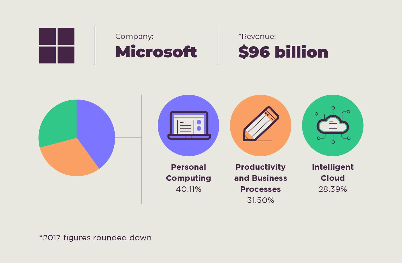 The personal computing software giant microsoft has changed the business model substantially