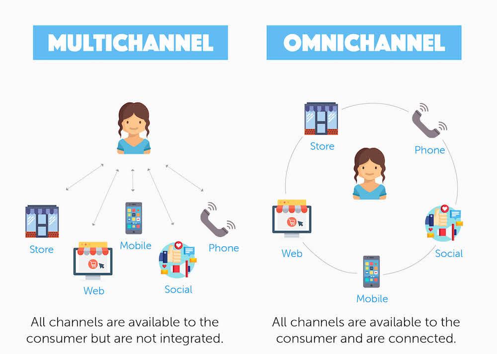 Multichannel vs Omnichannel Customer Service