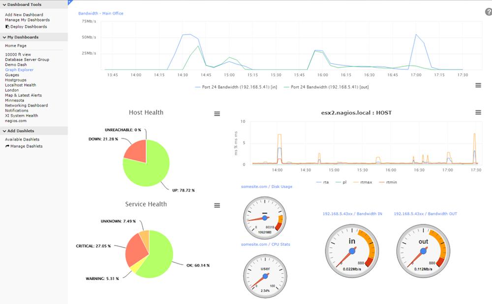 Nagios Monitoring