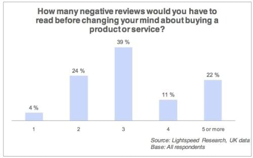 How Many Negative Reviews Chart