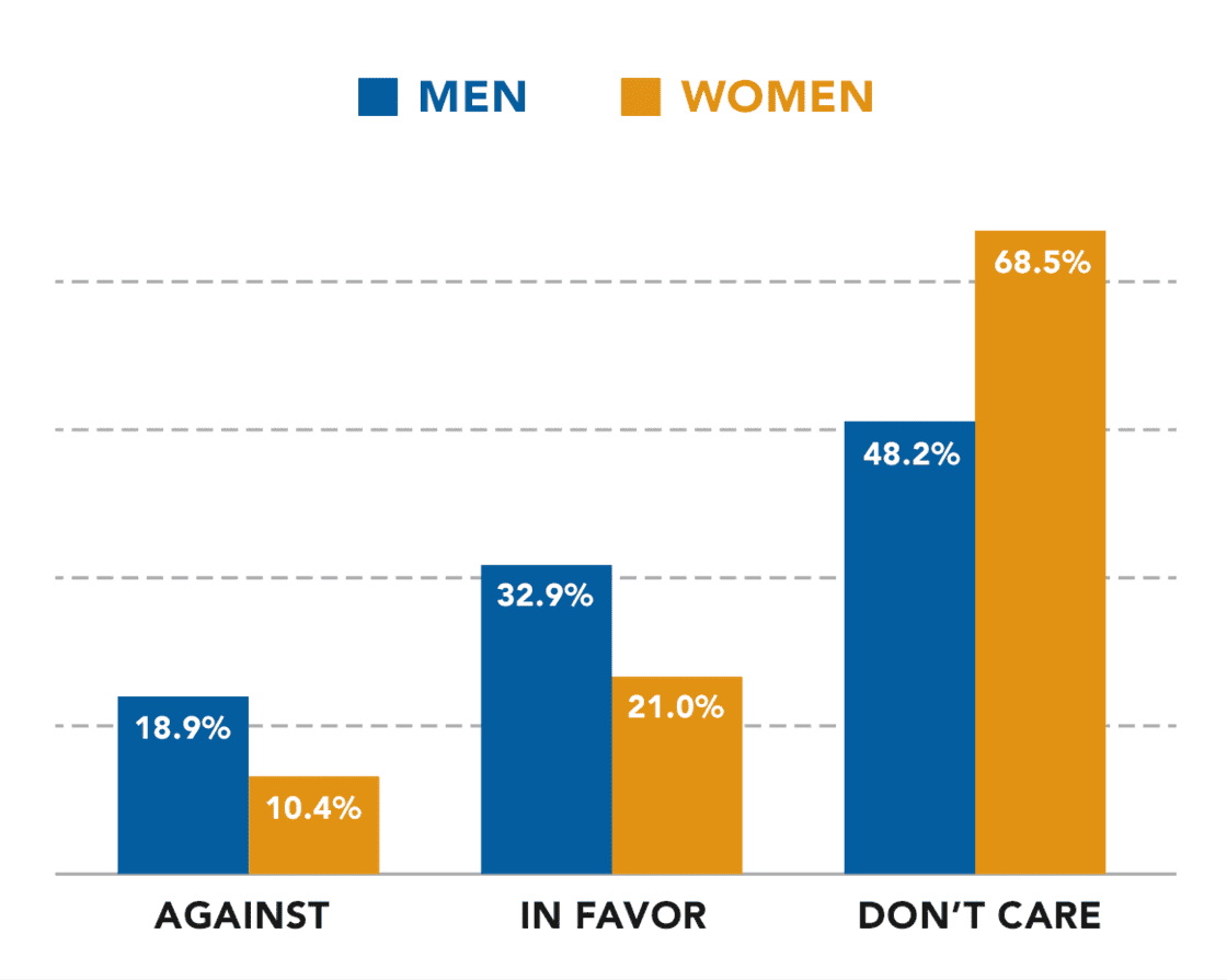 Net Neutrality Survey Results by Gender