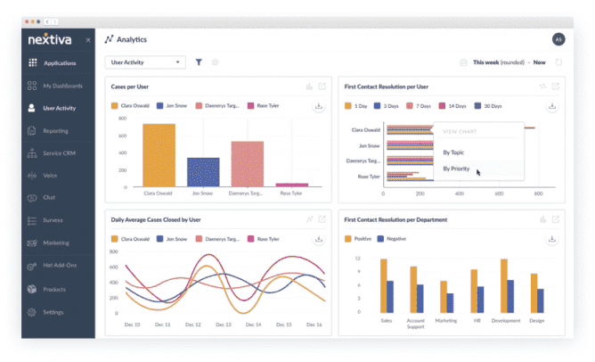 Nextiva Dashboard