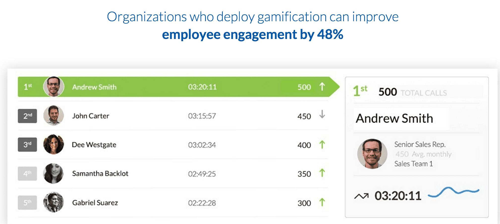 Nextiva Analytics Gamification