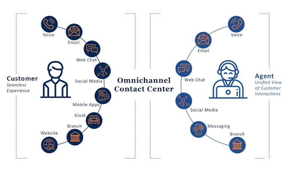 Omnichannel Communication