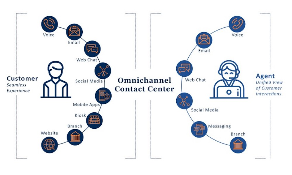 Omnichannel Communications