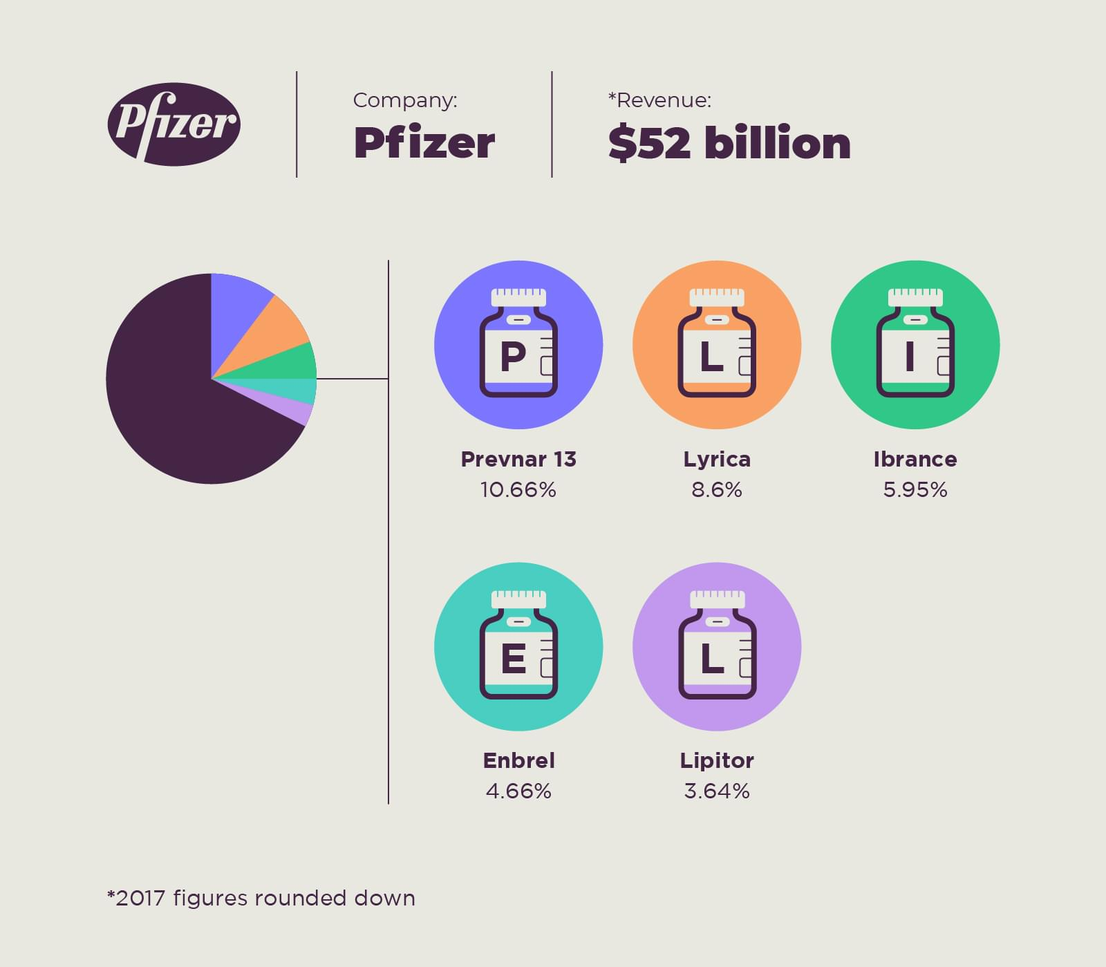 The Pharmaceutical products that carry the revenue growth of pfizer