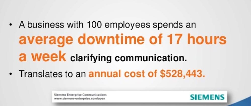 Poor Communication Costs