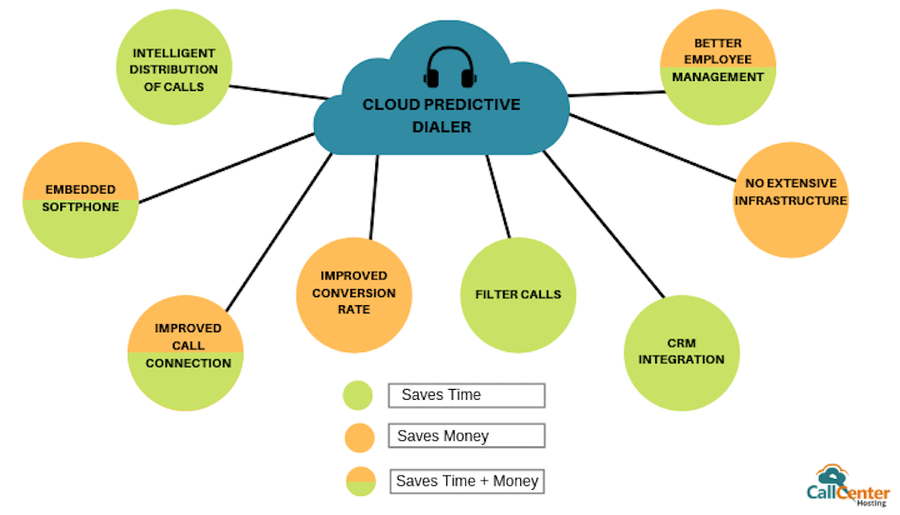 Predictive Dialer Benefits