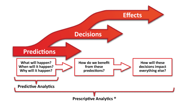 Predictions Decisions and Effects
