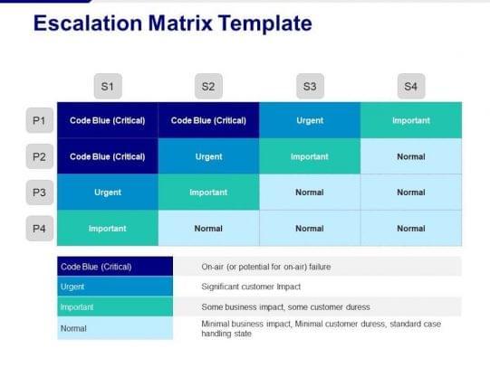 How to Design an Escalation Matrix For Remote Call Center Agents