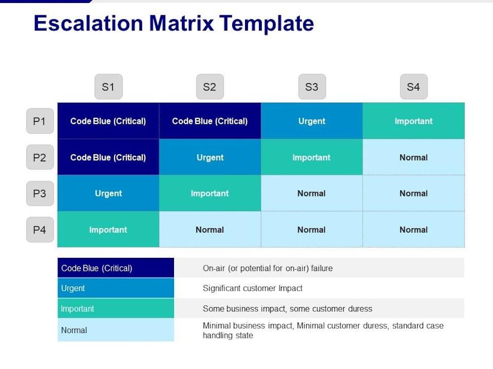How to Design an Escalation Matrix For Remote Call Center Agents