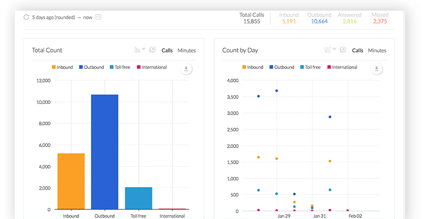 Nextiva Analytics Real Time