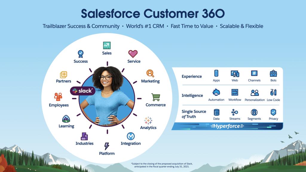 salesforce-customer-360-with-slack GetVoIP News