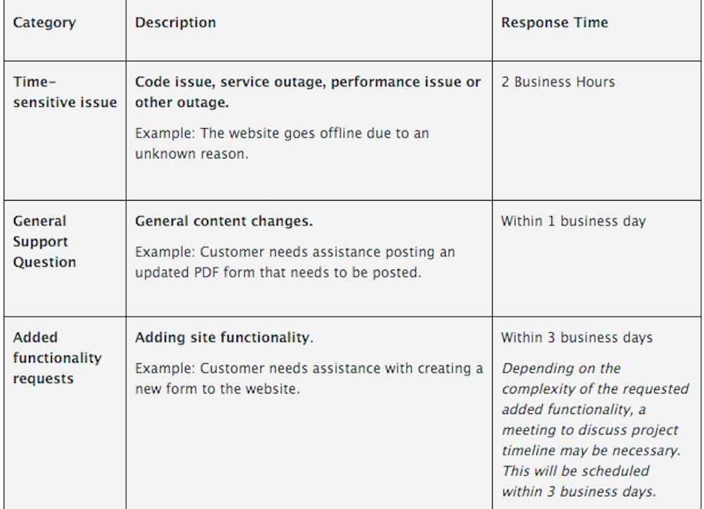 Sample SLA Response Time