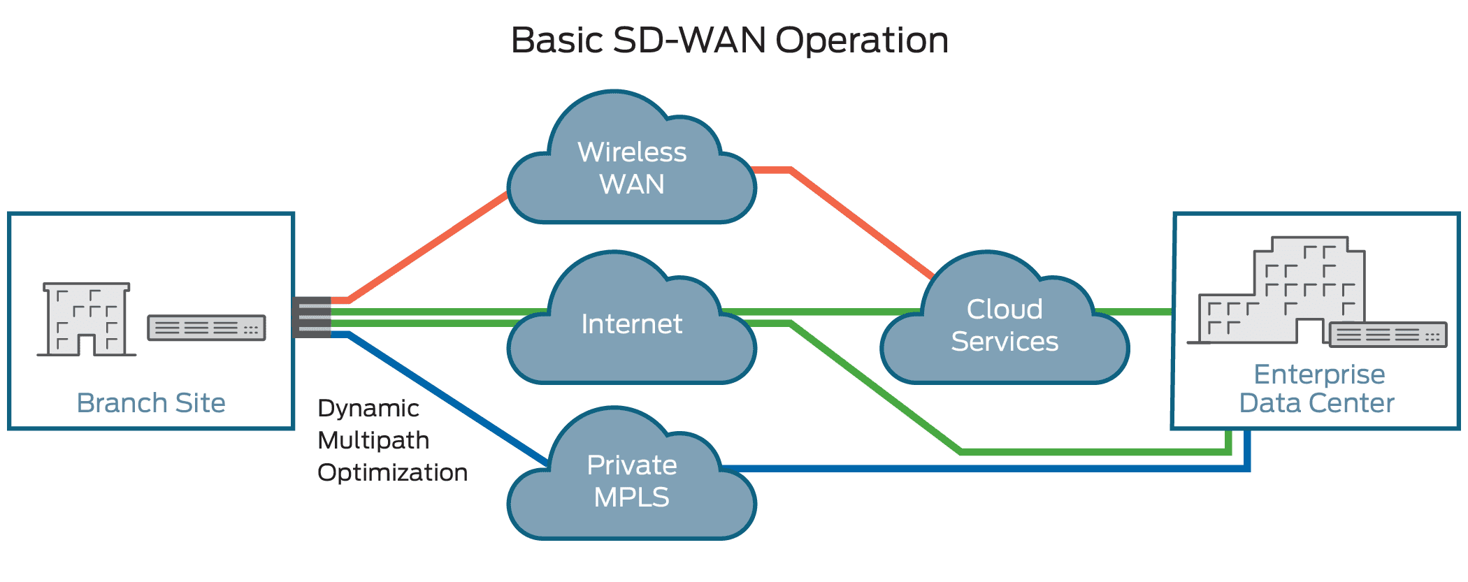 sd wan diagram