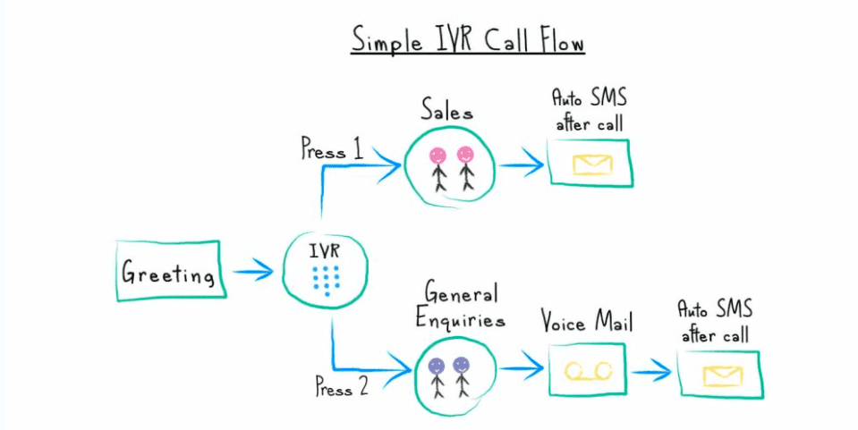 Top IVR Systems: 2019 Reviews, Pricing, Features & Systems