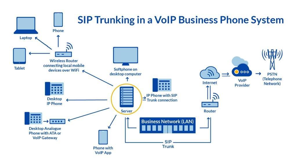 sip-calling-diagram