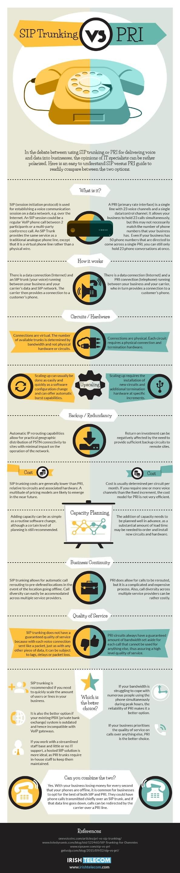 SIP vs PRI Infographic